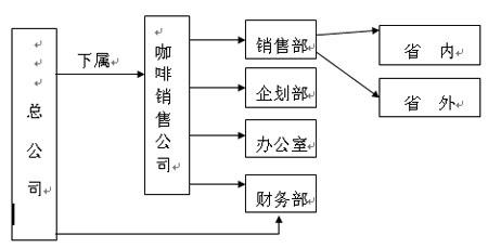 咖啡店组织结构图